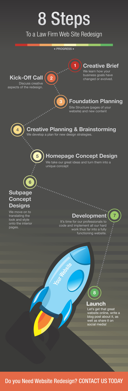 8 Steps to a Law Firm Web Site Redesign | PaperStreet