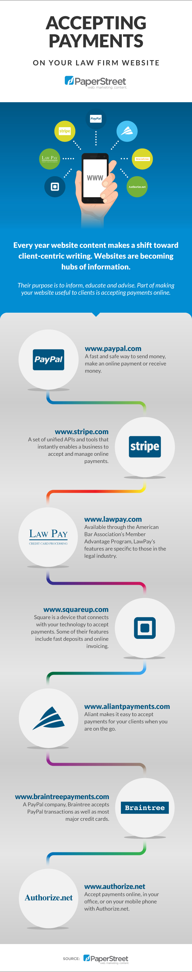 Accepting payments on your law firm website