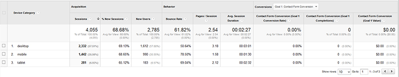 Google Analytics Mobile Data