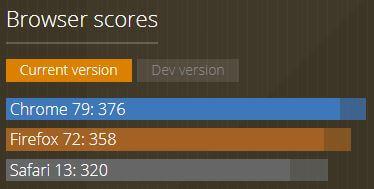 caniuse.com browser compatibility scores