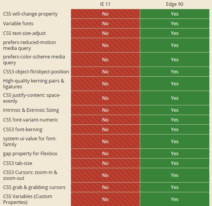 Table comparing feature compatibility between IE11 and Edge