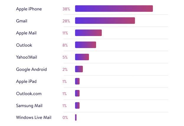 email-program chart