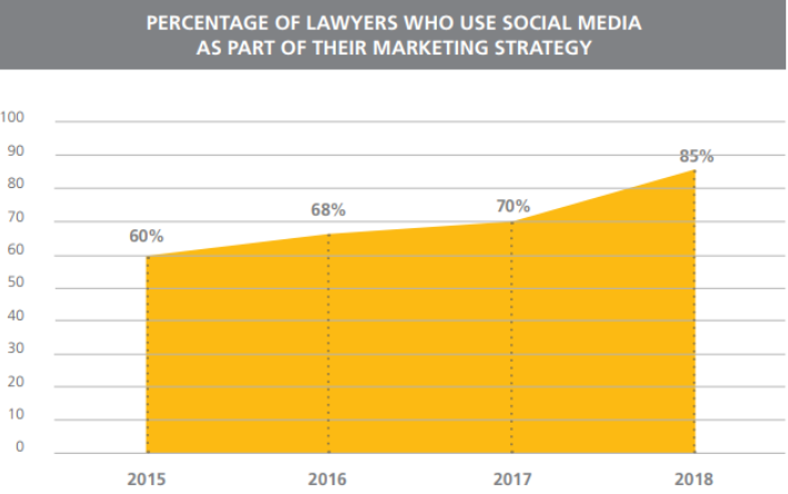 Lawyers who use social media